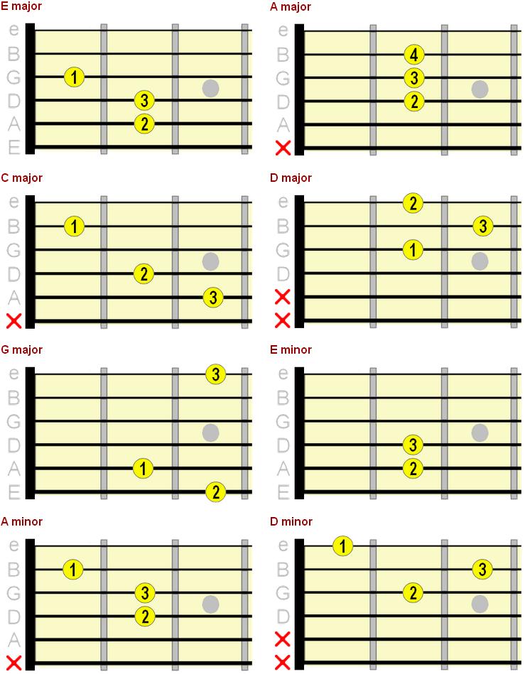 major and minor beginner guitar chord chart