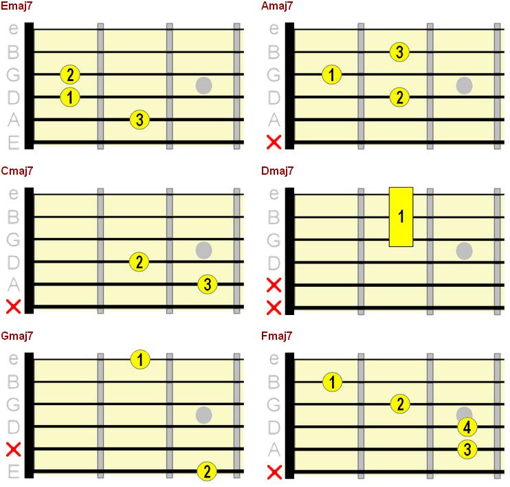 major 7th chord chart