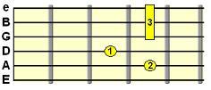9th chord (e.g. E9)