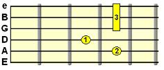 D9 dominant chord