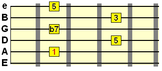 dominant 7th A shape barre chord