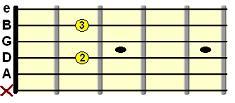 open A7 chord