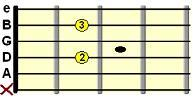 A dominant 7 (A7) open position chord chart