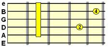 D7sus4 dominant chord