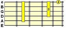 Alternative Dominant 7th chord