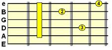Alternative Minor 7th shape