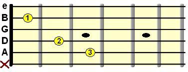 Acordes: cinco acordes abiertos (parte 2)   clases de guitarra gratis, clases de guitarra electrica, clases de guitarra flamenca