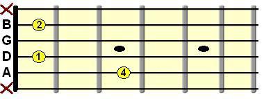 C minor open chord diagram