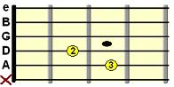 Cmaj7 open chord