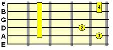 Added 6th/9th C form chord