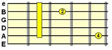Added 9th C form chord