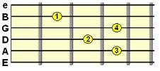 C shape dominant 7th chord