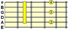 Minor 7th C shape chord