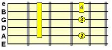 Minor 9th C shape chord