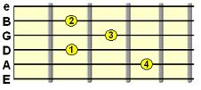 Minor Added 6th C form chord