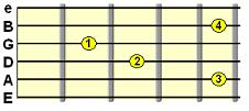 Minor Added 9th C shape chord