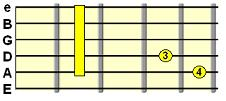 Major 7th C form chord