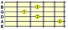Minor C shape chord