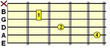 Minor Major 7th C shape chord