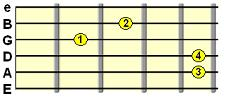 Suspended 4th C shape chord