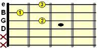 open D7 chord