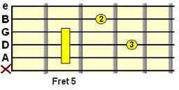 Dm9 open chord