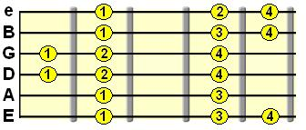 fingering for Dorian scale pattern