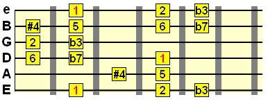 Dorain #4 scale