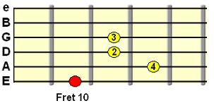 major 7th chord shape with open B and E strings