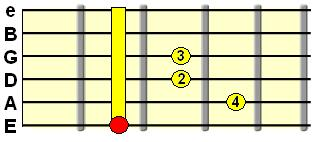 major 7th barre chord
