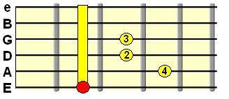 major 7th barre chord