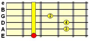 barred index finger, 3rd finger on A string, 4th finger on D string, 2nd finger on G string