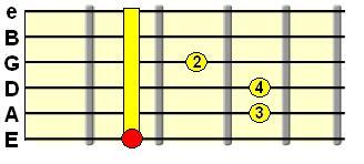 E shape major barre chord