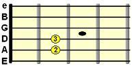 open E minor chord chart