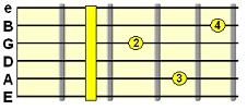 dominant 7th E shape barre chord