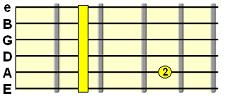 Minor 7th chord (e.g. Dm7)
