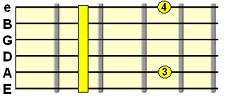 Minor 9th chord (e.g. Dm9)