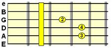 major barre chord chart