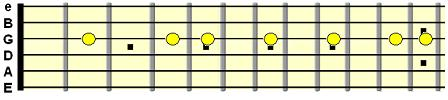 G major scale on the G string