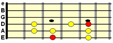 G major scale 1st position boxed pattern