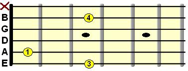 G minor open chord diagram
