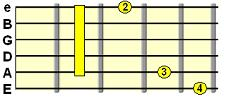 dominant 7th G shape barre chord