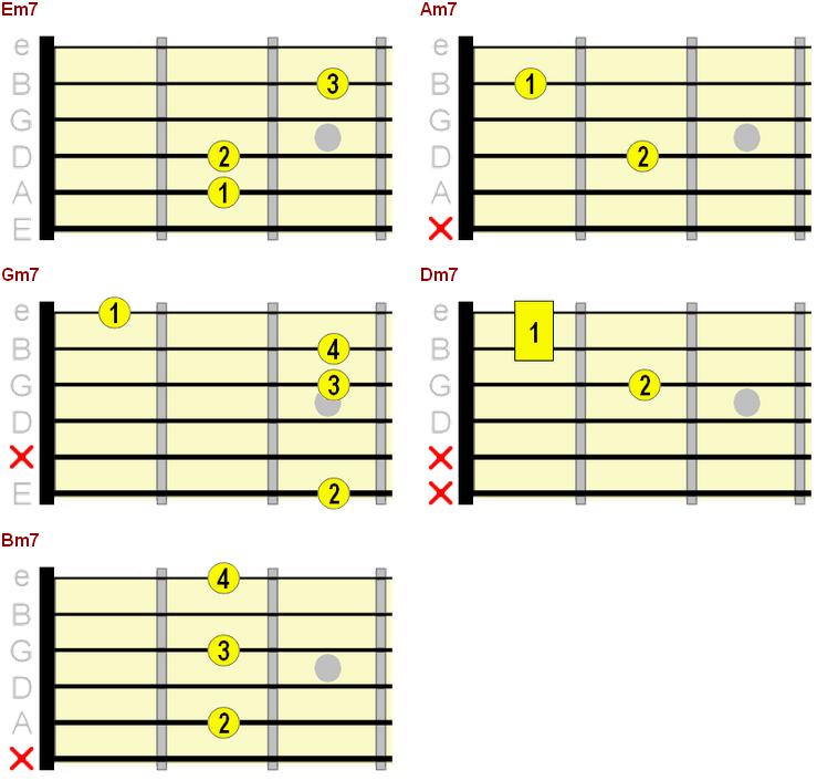 minor 7th chord chart
