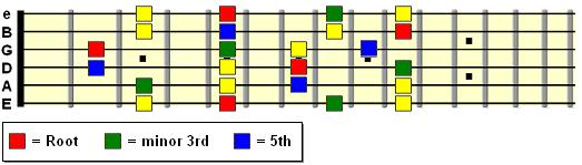 Minor pentatonic pattern spanning 9 frets