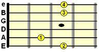 open G major chord chart