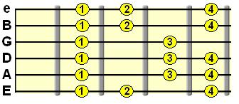 Phrygian mode fingering