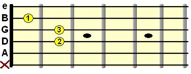 open A minor chord diagram