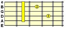 minor 7th A form barre chord