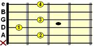 open B7 chord chart