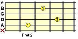 B minor chord variation